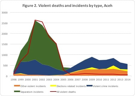 violencedatafigure2