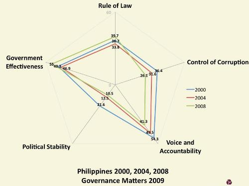 Governance Matters 2000 to 2008