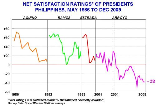 Satisfaction ratings of Presidents