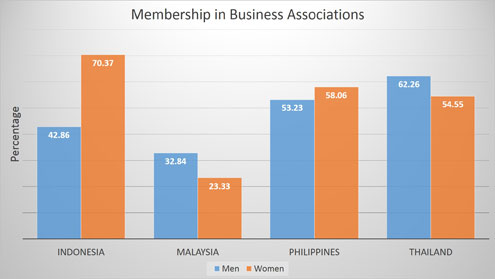 Indonesia business associations