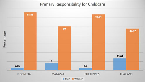 APEC report childcare graph