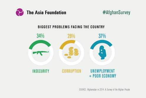 Afghanistan biggest problems